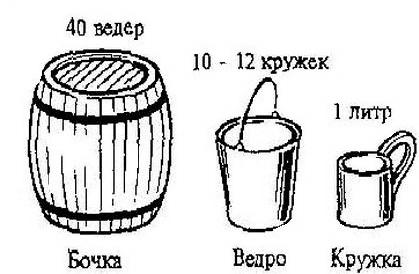 старинные меры объёма бочка ведро кружка литр сравнение